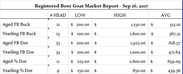 Sep 16 2017 BG Market Report
